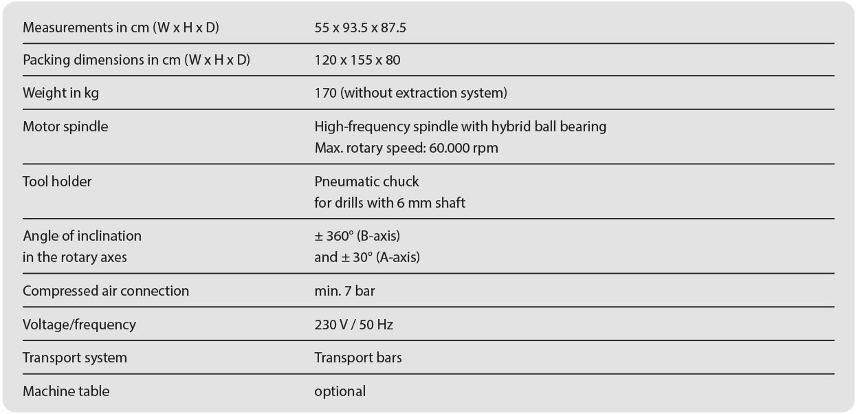 Technical data for the DC1